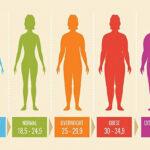 Cách xem chỉ số BMI khoa học chính xác cho bạn